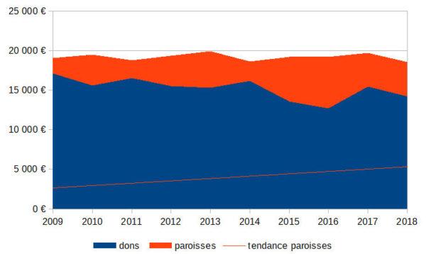 LE SIGNAL 2009-2018